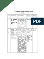 Corporate Laws and Secretarial Practice