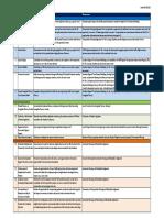 Evaluation Criteria Definitions