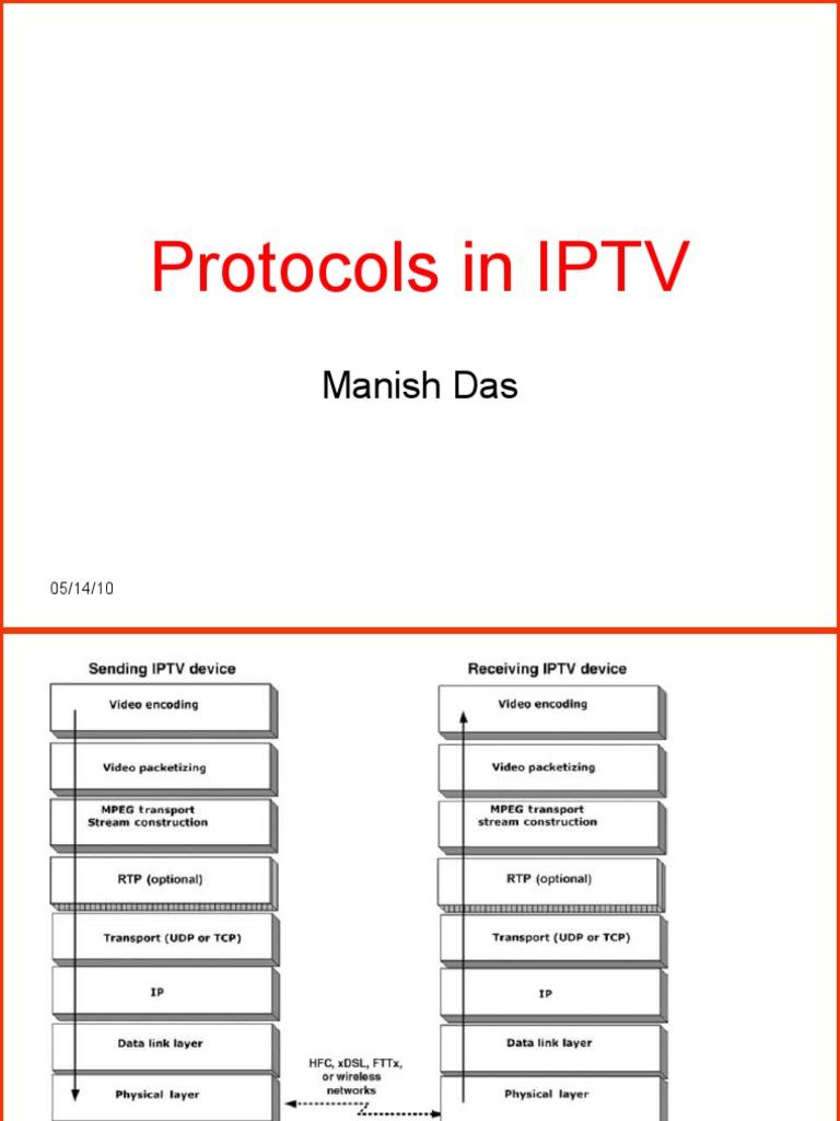 Protocols in IPTV   Network Packet   Iptv