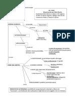 Riassunto schematico di Diritto Civile