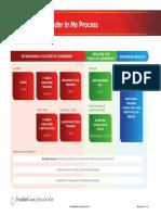 EDU080626 TLIM Process Timeline[v1.1.4]