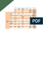 Diccionario Base de Datos CLIENTE - PEDIDOS