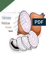 Modelo cultural de la cebolla Gráfica 1