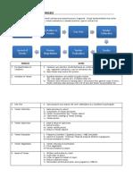 Contract & Procurement Methods