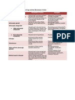 Urinary Bladder Drugs and+their+Mechanisms+of+Action