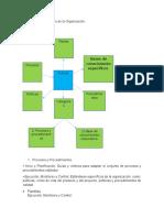 Activos de Los Procesos y Factores Ambientales