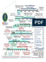 Dose-Ranges Radioactieve Straling