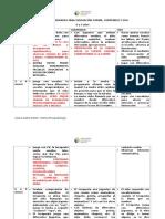 Pauta de Evaluación Forma Contenido y Uso