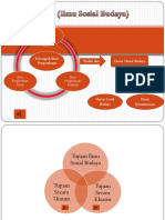 Ilmu Sosial Budaya IKP Semester 1