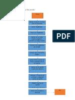 ejemplo Diagrama de Flujo comida y platillos chinos