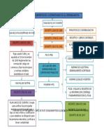 Mapa Conceptual Normatividad de La Contabilidad en Colombia