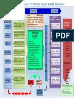 Qa High Level Process Map