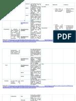 Características Propias de Cada Vía de Administración