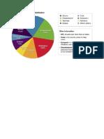 HTML Editors Distribution