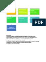 Diagrama Metodología Lab.2