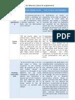 Tipos de Falacias y Tipos de Argumentos ACTIVIDAD