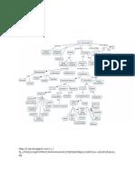Mapas Conceptuales Biomoleculas Organicas