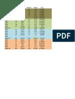 Dados da Cultura da Alface, Beterraba e Morango