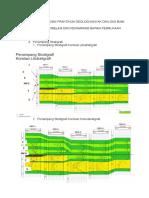 Laporan Korelasi Praktikum Geologi Minyak dan Gas Bumi