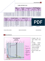 Tugas PBG 2 (Tabel Ketercucian)