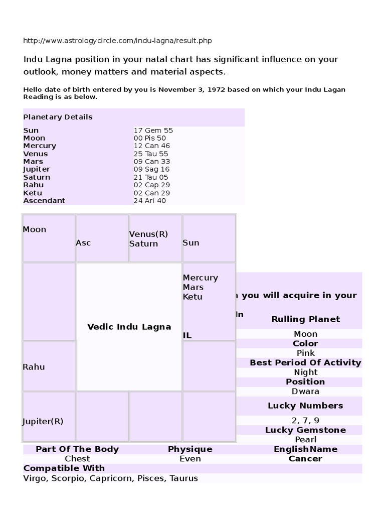Birth natal chart compatibility gallery free any chart examples free natal chart horoscope choice image chart design ideas free natal chart with aspects gallery free nvjuhfo Image collections