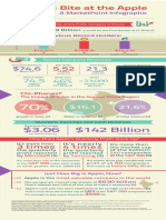 MarketPoint Infographic - Apple's Bite at the Apple 2015 February