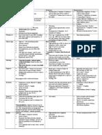 Diseases With Discoloured Urine & Anaemia