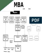 Mapa Gemba Kaizen