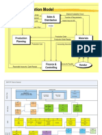 Sap PP Integration Flow
