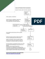 SAP PP Processes flow