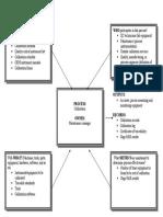 Corrective Action Process Model