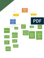 diagrama-de-arbol-tipos-de-tutoria.docx