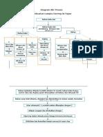 Diagram Alir Proses Lumpia Isi Sayur