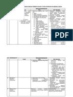 Daftar Rincian Kewenangan Askep Keperawatan Medikal Bedah (14 Desember 2015)