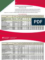 International Student Fees2016-17