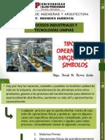 Tipos de Operaciones en La Industria II