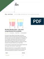 Alcohol Density Chart