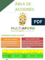 150601_Tabla de Reacciones (Didáctica)