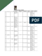 Tabel Teknik Perawatan Turbin