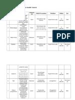 tabel teknik perawatan Dumptruck