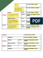 Tabela Síntese_verbos