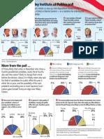 Salt Lake Tribune President Poll