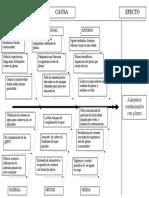 Diagrama de Causa Efecto.espina Pescado Plomo (1)