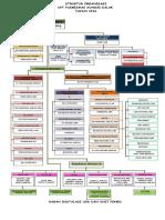 Lampiran struktur organisasi puskesmas sungai salak tahun 2015.doc