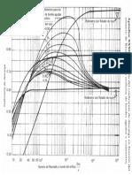 coeficientes de descarga a partir de Reynolds y rotámetroGrafica C Orificio