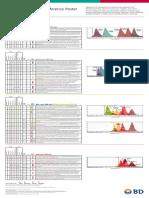 1-1 Multicolor Fluorochrome Laser Chart