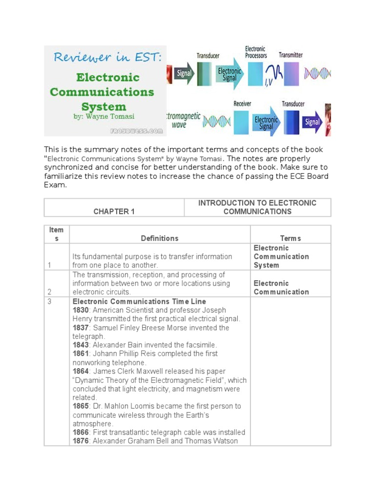 REVIEWER in Electronic Communications System by Wayne Tomasi | Modulation |  Electronic Oscillator