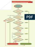 MarketPoint Infographic - Brand Management Decision Tree 2012 May