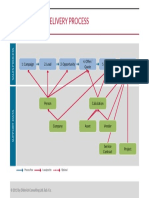 CRM Sales and Delivery Process