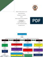 Mapa Conceptual de el proceso Administrativo